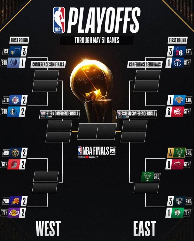 NBA Playoffs Bracket LARAWAN MULA SA TWITTER ACCOUNT NG NBA